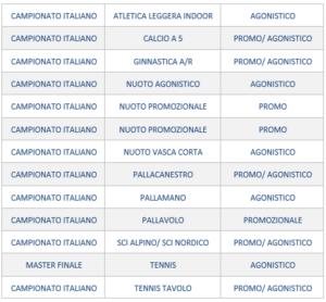 Protocolli e Calendario, gli aggiornamenti – Federazione italiana